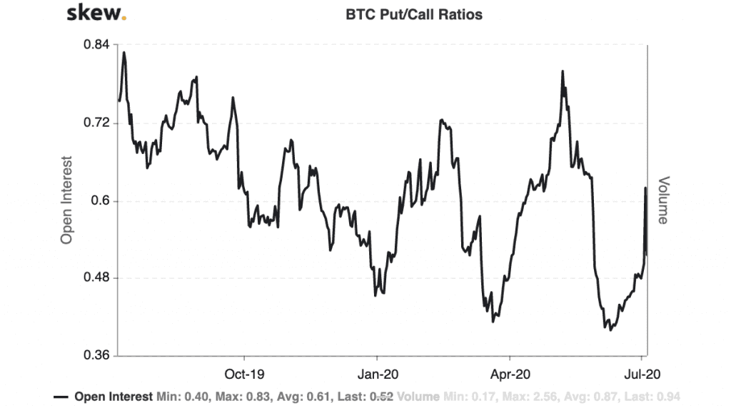 Put/ Call Ratio Bitcoin Optionen der letzten 12 Monate
