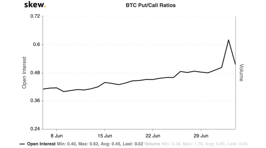 Put/ Call Ratio Bitcoin Optionen KW27