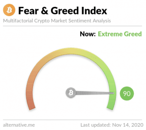 Fear and Greed Index für Bitcoin