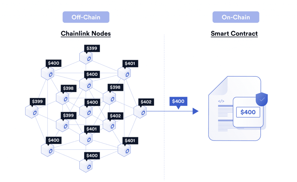 Off-Chain Aggregation bei Chainlink